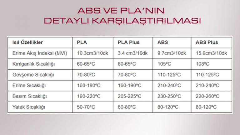 ABS ve PLA'nın Detaylı Karşılaştırılması